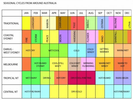 Australian Seasonal Chart from Druids Down Under
